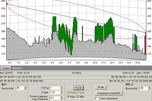 расчет показателей радиорелейной связи